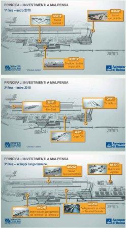 Progetti sviluppo MXP