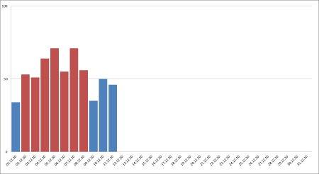 CO2 - dati dicembre 2010