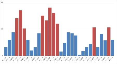 CO2 - dati novembre 2010