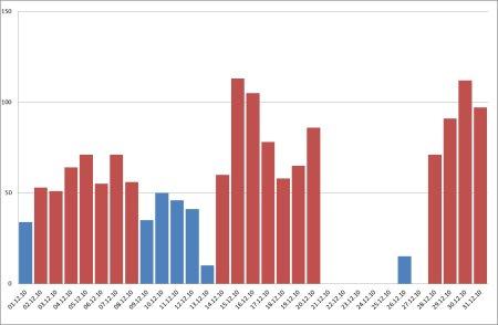 PM10 – Valori (μg/mc) rilevati dalla centralina di Ferno nel mese di dicembre 2010.