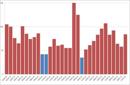 PM10 – Valori (μg/mc) rilevati dalla centralina di Ferno nel mese di gennaio 2011.