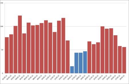 PM10 – Valori (μg/mc) rilevati dalla centralina di Ferno nel mese di febbraio